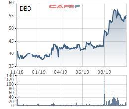 Doanh thu bán hàng giảm sút, Bidiphar (DBD) báo lãi quý 3 sụt giảm 28% cùng kỳ - Ảnh 3.