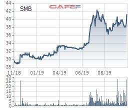 Bia Sài Gòn – Miền Trung (SMB) chốt quyền tạm ứng cổ tức bằng tiền tỷ lệ 35% - Ảnh 2.