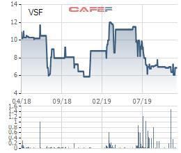 Nhờ khoản lợi nhuận khác, Vinafood 2 có lãi quý 3 gần 14 tỷ đồng - Ảnh 1.