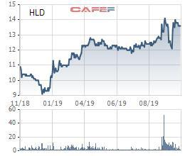 Hudland (HLD) báo lãi ròng quý 3 đạt gần 43 tỷ đồng - Ảnh 1.