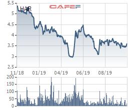 An Dương Thảo Điền (HAR) quyết định mua 5 triệu cổ phiếu quỹ nhằm hỗ trợ giao dịch, gia tăng giá trị cổ đông - Ảnh 1.
