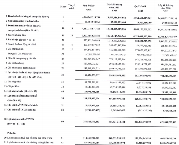 Vinatex (VGT) báo lãi 534 tỷ đồng trong 9 tháng đầu năm, giảm 20% so với cùng kỳ - Ảnh 1.