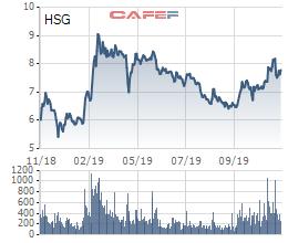 Sau 'cú ngã' đầu cơ hàng tồn, Hoa Sen Group (HSG) chuẩn bị 'đón đầu' nguyên liệu giá rẻ trở lại - Ảnh 3.