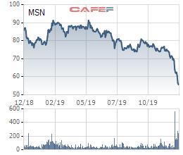 Giá trị khoản đầu tư của SK Group vào Masan giảm gần một nửa sau hơn 1 năm nắm giữ - Ảnh 1.