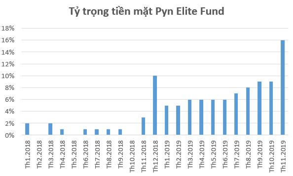 Pyn Elite Fund nắm giữ tiền mặt cao kỷ lục, đẩy mạnh bán MWG trong tháng 11 - Ảnh 1.