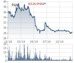 PAN Group thông qua phương án phát hành hơn 43 triệu cổ phiếu thưởng tỷ lệ 25% - Ảnh 2.