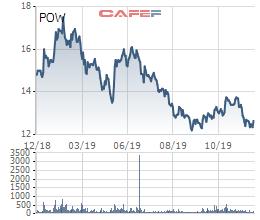 PV Power (POW) thu về 31.405 tỷ doanh thu 11 tháng đầu năm - Ảnh 2.
