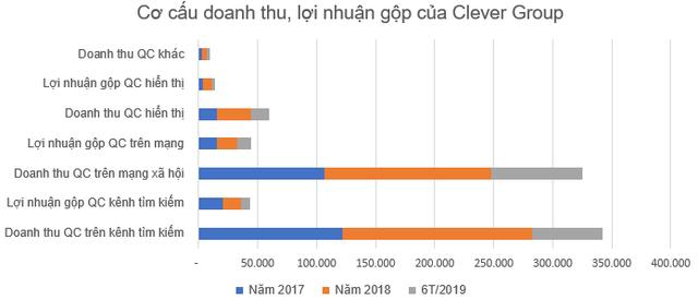 Clever Group - một công ty trong ngành quảng cáo sắp chào sàn Upcom với giá tham chiếu 55.000 đồng/cp - Ảnh 1.