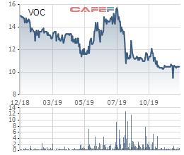 Vocarimex điều chỉnh giảm 38% kế hoạch lợi nhuận năm 2019, còn 180 tỷ đồng - Ảnh 3.