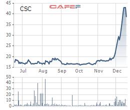 """Kỳ vọng trở thành """"EcoPark thứ 2"""", cổ phiếu CSC bứt phá mạnh trong năm 2019 - Ảnh 1."""