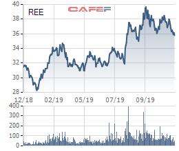 REE: Platinum Victory mua thêm hơn 3 triệu cổ phần, tăng sở hữu lên gần 30% vốn - Ảnh 1.