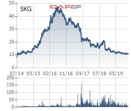 Kinh doanh kém sắc, cổ phiếu về đáy 5 năm, Superdong – Kiên Giang (SKG) chi mạnh cho nhiều dự án mới - Ảnh 2.