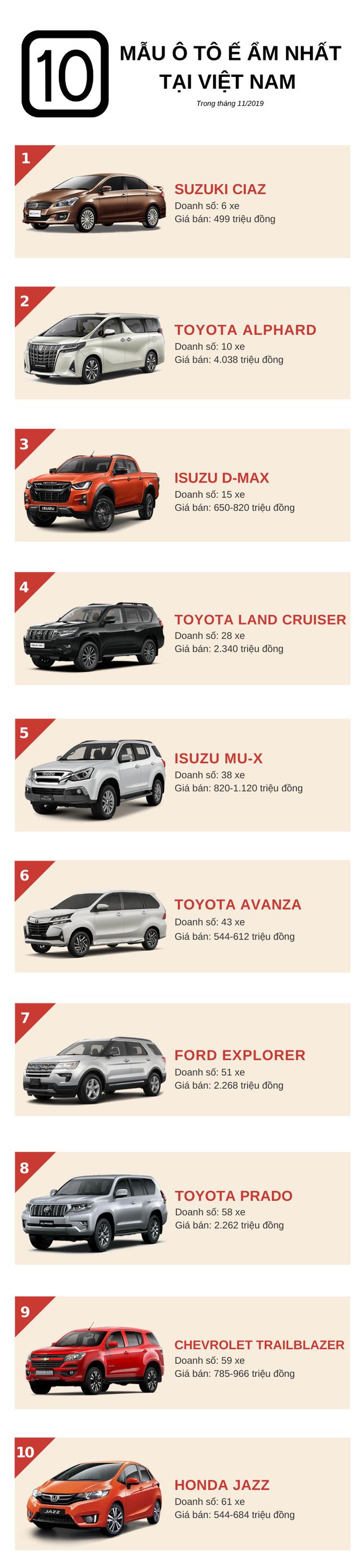 Điểm danh 10 mẫu ô tô ế ẩm nhất trong tháng 11/2019: Toyota góp mặt 4 mẫu xe, nhiều nhân tố mới xuất hiện - Ảnh 1.