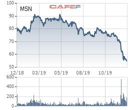 Masan Group muốn huy động 10.000 tỷ trái phiếu để bổ sung vốn cho các công ty con - Ảnh 6.