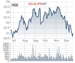 MBBank dự kiến bán 23 triệu cổ phiếu quỹ từ 30/12 - Ảnh 1.