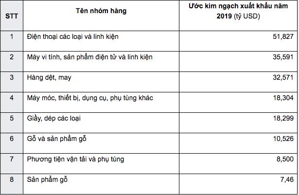 Những con số cho thấy xuất khẩu Việt Nam đã có một năm thăng hoa - Ảnh 1.