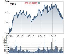 Các quỹ ngoại vừa trao tay 6 triệu cổ phiếu MBB - Ảnh 2.