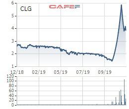 Cotec Land (CLG) thêm biến động: Sau thông tin họp Đại hội bất thường, cổ đông lớn lại lần lượt thoái vốn - Ảnh 1.