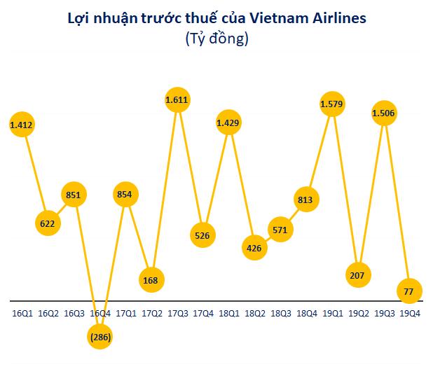 Lợi nhuận quý 4 của Vietnam Airlines xuống thấp nhất từ khi lên sàn, cả năm vẫn lãi cao kỷ lục - Ảnh 2.