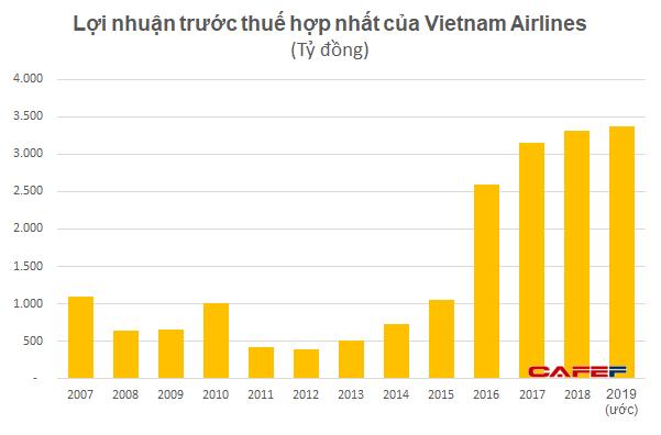 Lợi nhuận quý 4 của Vietnam Airlines xuống thấp nhất từ khi lên sàn, cả năm vẫn lãi cao kỷ lục - Ảnh 1.