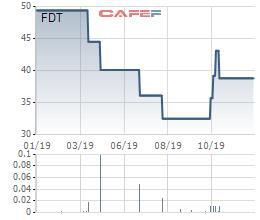 Fiditour (FDT) bị đưa vào diện kiểm soát, chỉ còn được giao dịch vào thứ 6 hàng tuần - Ảnh 1.