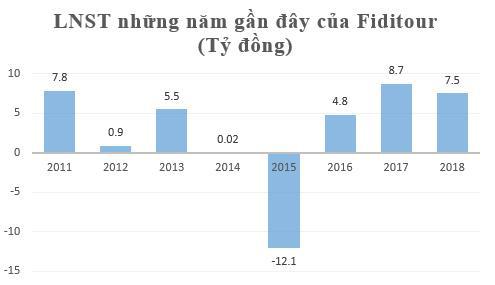 Fiditour (FDT) bị đưa vào diện kiểm soát, chỉ còn được giao dịch vào thứ 6 hàng tuần - Ảnh 2.