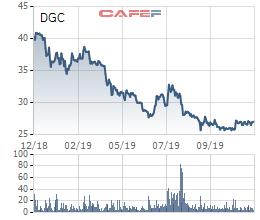 Hoá chất Đức Giang (DGC): Thị giá 27.000 đồng, Vinachem đấu giá toàn bộ cổ phần với giá 49.000 đồng/cp - Ảnh 1.