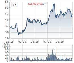 Đạt Phương (DPG) hoàn tất huy động 81 tỷ trái phiếu lãi 11,5%/năm, chủ yếu từ nhà đầu tư cá nhân - Ảnh 2.