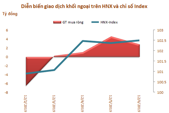 Khối ngoại bán ròng trở lại 517 tỷ đồng trong tuần đầu tháng 12, tập trung xả MSN - Ảnh 3.