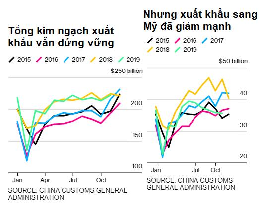 Con số bất ngờ lý giải tại sao Trung Quốc lại muốn thỏa thuận thương mại - Ảnh 1.