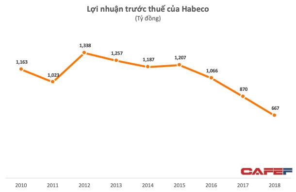 """Việt Nam """"vô địch"""" uống bia, nhưng lợi nhuận Bia Hà Nội đang ở mức thấp nhất trong nhiều năm - Ảnh 2."""