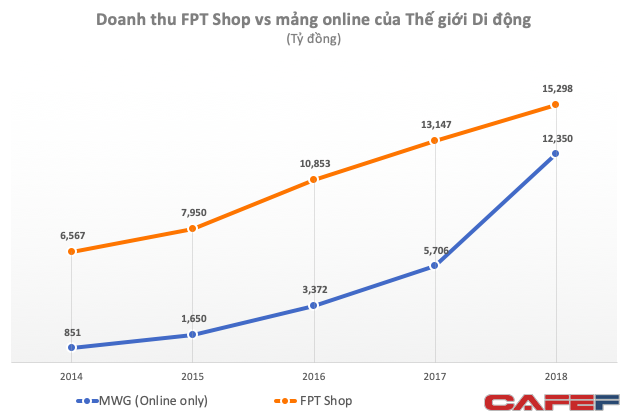 Không tốn tiền thuê mặt bằng, Thế giới di động vẫn thu về 12.000 tỷ từ mảng online - cao gần bằng tổng doanh thu FPT Shop - Ảnh 1.