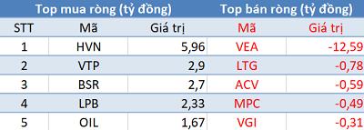 Phiên 12/2: Khối ngoại tiếp tục mua ròng, Vn-Index hướng đến cột mốc 940 điểm - Ảnh 3.
