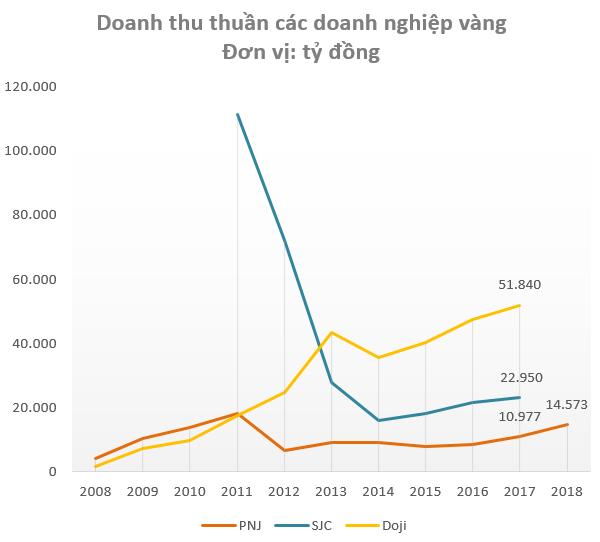Cùng đi bán vàng, PNJ lãi gấp nhiều lần Doji và SJC cộng lại dù doanh thu chỉ bằng một góc nhỏ - Ảnh 1.