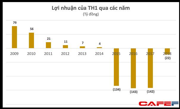 Lỗ 440 tỷ trong 4 năm với nợ quá hạn vài trăm tỷ đồng, công ty cũ TH1 của Shark Vương lần lượt bị Vietinbank và BIDV rao bán nợ - Ảnh 1.