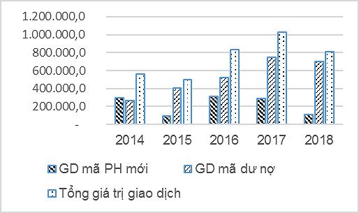 Hỗ trợ phát triển thị trường trái phiếu Chính phủ Việt Nam - Ảnh 2.