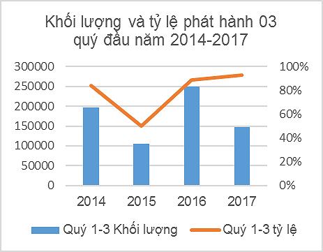 Hỗ trợ phát triển thị trường trái phiếu Chính phủ Việt Nam - Ảnh 3.