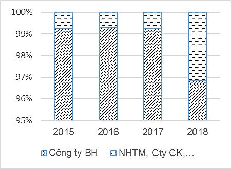 Hỗ trợ phát triển thị trường trái phiếu Chính phủ Việt Nam - Ảnh 4.