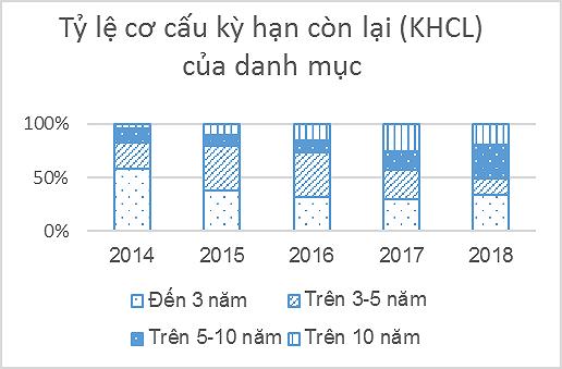 Hỗ trợ phát triển thị trường trái phiếu Chính phủ Việt Nam - Ảnh 6.