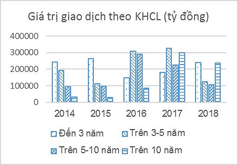 Hỗ trợ phát triển thị trường trái phiếu Chính phủ Việt Nam - Ảnh 7.