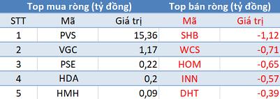 Khối ngoại không ngừng mua ròng, 3 sàn tăng điểm trong phiên 20/2 - Ảnh 2.