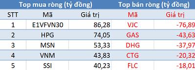 Khối ngoại mua ròng 10 phiên liên tiếp, Vn-Index áp sát mốc 990 điểm trong phiên 21/2 - Ảnh 1.
