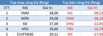 Phiên 22/2: Khối ngoại mua ròng trên HoSE, HNX, bất ngờ bán ròng hơn 560 tỷ đồng trên Upcom - Ảnh 1.