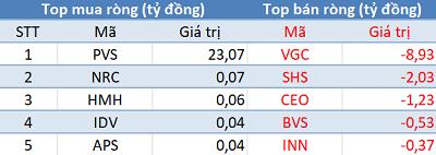 Phiên 22/2: Khối ngoại mua ròng trên HoSE, HNX, bất ngờ bán ròng hơn 560 tỷ đồng trên Upcom - Ảnh 2.