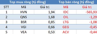 Phiên 22/2: Khối ngoại mua ròng trên HoSE, HNX, bất ngờ bán ròng hơn 560 tỷ đồng trên Upcom - Ảnh 3.
