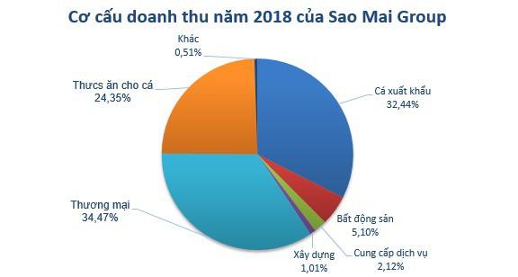 Sao Mai Group (ASM) báo lãi kỷ lục 1.156 tỷ đồng, gấp gần 7 lần năm trước - Ảnh 1.