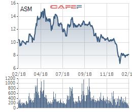 Sao Mai Group (ASM) báo lãi kỷ lục 1.156 tỷ đồng, gấp gần 7 lần năm trước - Ảnh 3.