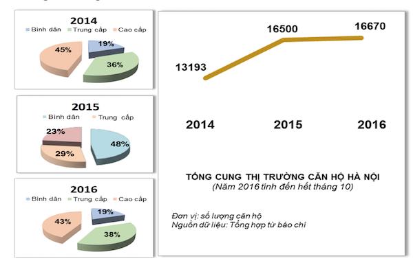 Thị trường bất động sản Hà Nội qua 1 thập kỷ (KỲ III): Khó đưa ra các dự báo - Ảnh 1.