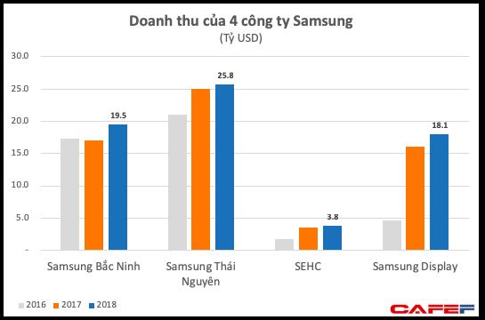 Lợi nhuận quý 4 của Samsung Việt Nam bất ngờ giảm sâu, xuống thấp hơn cả khi có sự cố Galaxy Note 7, hai công ty con báo lỗ - Ảnh 2.