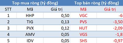 Khối ngoại tiếp tục mua ròng, Vn-Index vượt mốc 1.000 điểm trong phiên 12/3 - Ảnh 2.